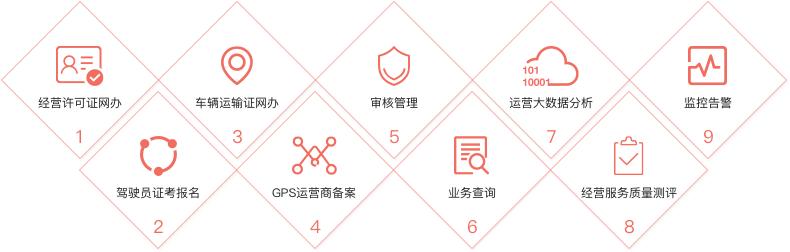 网约车监管系统开发